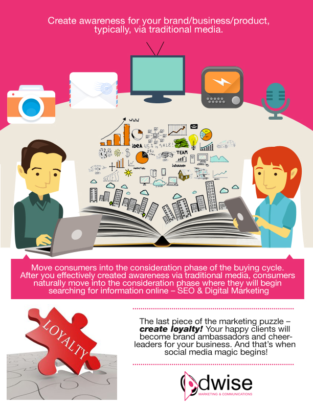 Traditional Media Inforgraphics - Adwise Marketing & Communications